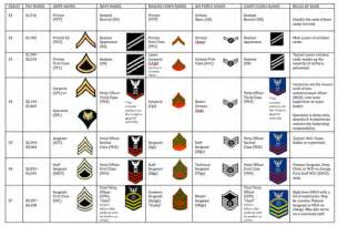 united states army officer rank