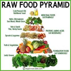 raw food pyramid natural healing and nutrition info pinterest