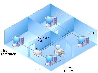 cara membuat jaringan wifi di kantor membuat jaringan wan jaringan