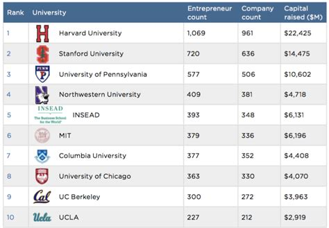 Best Mba For Vc by Here Are The Top 10 Universities Graduating The Most Vc