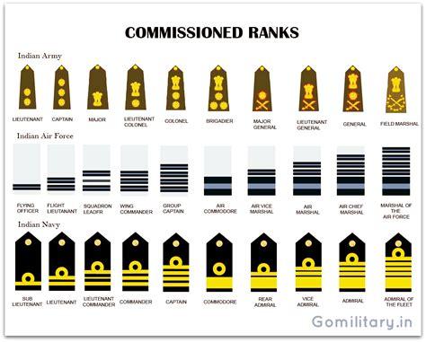Nku Mba Ranking by Army Nco Rank Clipart 60