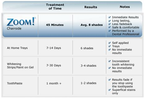 Zoom!: Teeth Whitening   Dr. Renee Edwards, Plains PA 18705