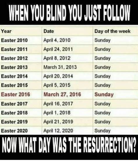 what is the date of easter for 2015 25 best memes about easter 2015 easter 2015 memes