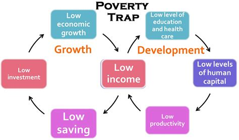 the cycle of poverty diagram cycle of poverty theory the diagram below illustrates a