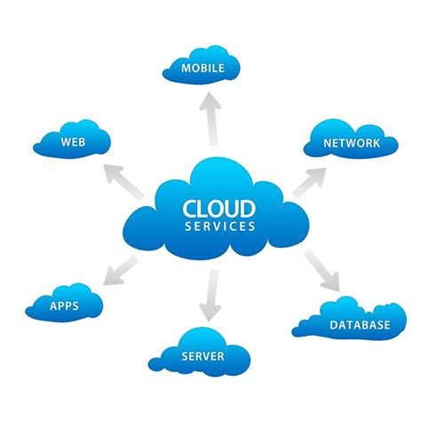 Why Do Many Consider Cloud by Why Cloud Adoption Is In Spite Of Its Many Benefits