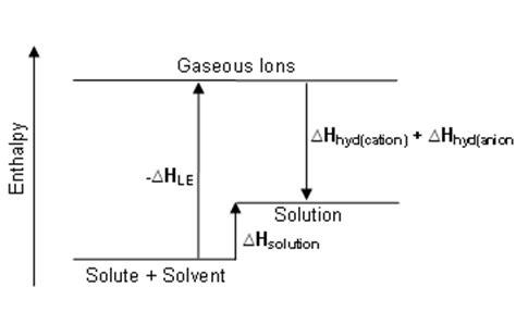 hydration energy equation enthalpy change diagram