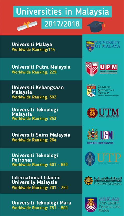 best universities for study in malaysia top universities and courses for 2018
