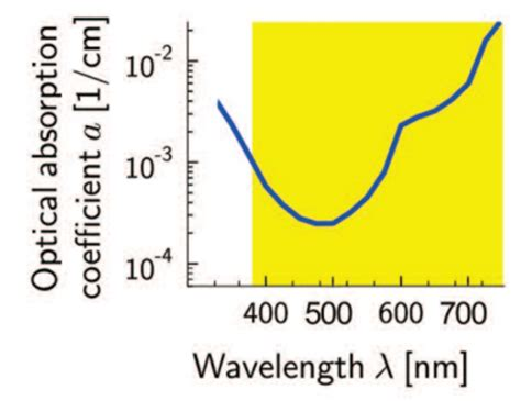 light emitting diode based flow through optical absorption detectors diode lasers in underwater applications