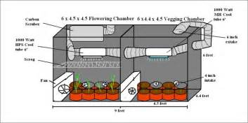 Herb Cabinet How To Grow Marijuana Step 1 Equipment Amp Set Up