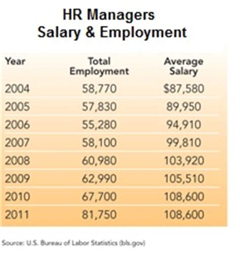 Mba Organizational Behavior Salary by Human Resource Management Human Resource Management Salary