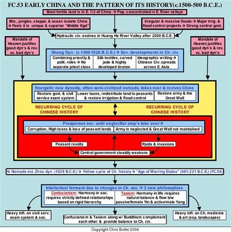 history flow pattern fc53