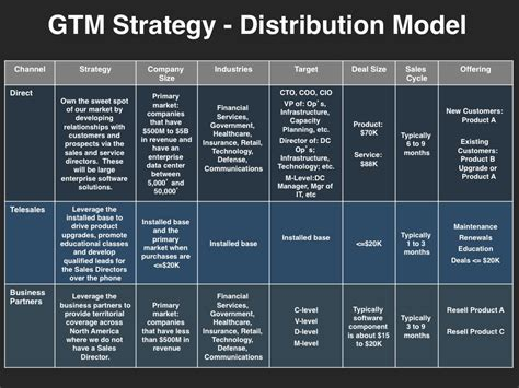 distribution strategy template go to market strategy planning template at four