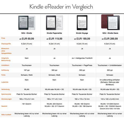 ebook format vergleich formate und leseger 228 te f 252 r e books abenteuer reisen