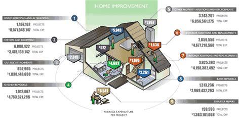 home money is spent on diy home improvement louisville