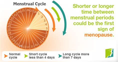 could i be in perimenopause short menstrual cycle could be a sign of menopause