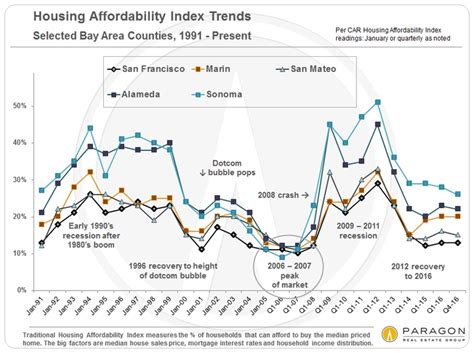 top 10 real estate markets 2017 a second wind for the sf market ruth krishnan top sf