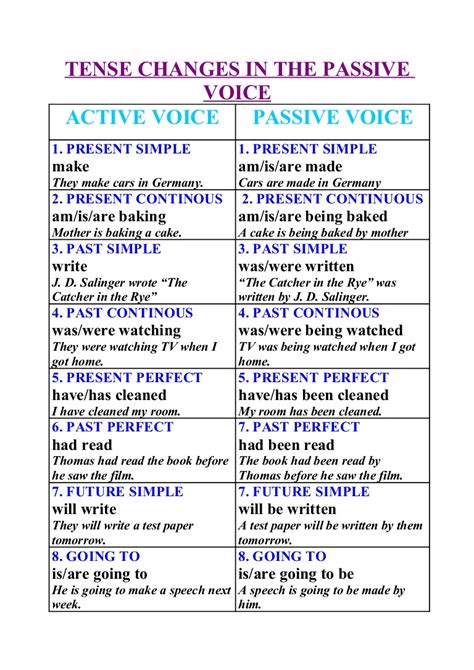 pattern of active voice to passive voice benamejinglish passive voice 4 186 a