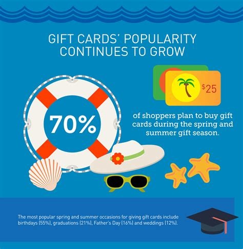 Big Gift Card - retail gift card association forecasts big gift card sales this spring and summer season