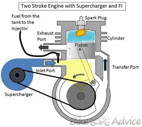 2 stroke engine diagram supercharged two stroke engine by dhruv panchal