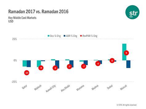 str report sle str most gcc hotel markets report ramadan decline