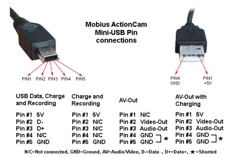 Av Activist Definition Mod Only extended feed cable any known working ones dashcamtalk