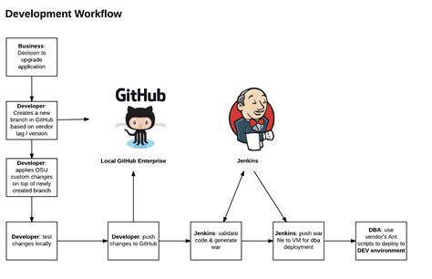 developer workflow osu developer a for developers by developers