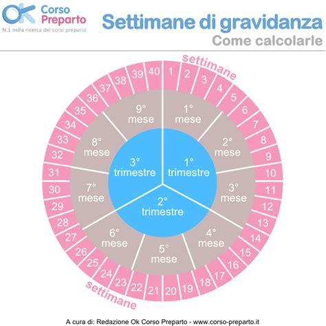 Calendario Gravidanza Calcolare Settimane Di Gravidanza L Infografica Spiega