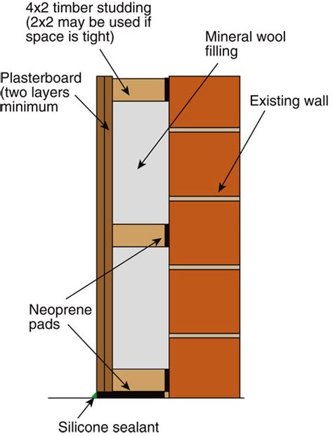 How To Soundproof Interior Walls by Impressive Soundproofing Interior Walls 12 Cavity Wall