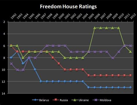 Freedom House Ratings by Moldova Overtakes Ukraine In Freedom House Rankings