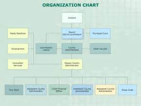 Free Organizational Chart Template For Mac by Business Organizational Chart Template Mac Microsoft
