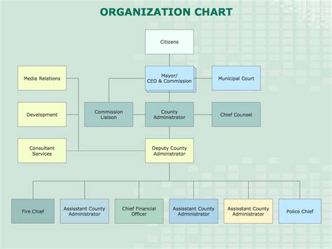 chart and diagram organization chart county administrator office