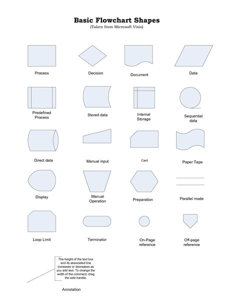 shapes in flowchart 10 best images of basic flowchart shapes and meanings
