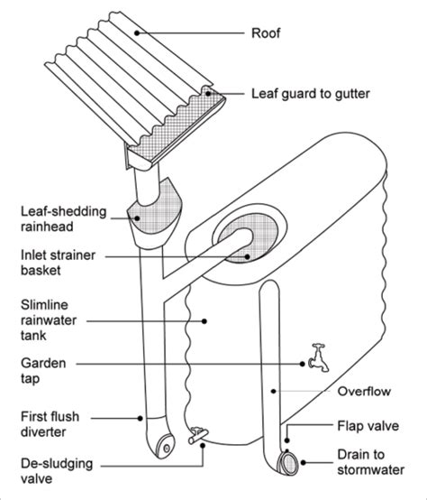 first flush diverter plans rainwater yourhome