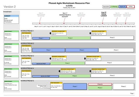plan of and milestones template agile project management plan template workstreams
