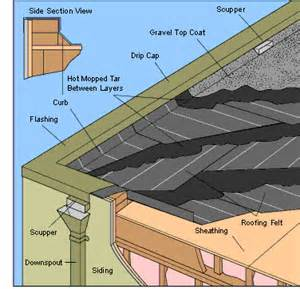 Flat Roof Diagram Built Up Tar And Gravel Roofing Systems Hometips