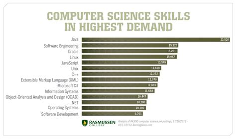 computer science vs information technology part 2 skills you need to succeed
