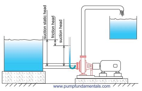 suction header design of pump how to design a pump system