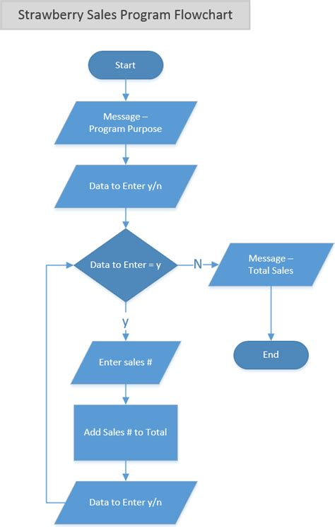 flowcharts for programming design flowchart in programming with exles programiz draw
