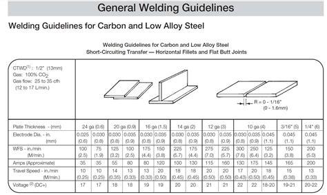 mig pattern grading london mig welding gas settings autos post