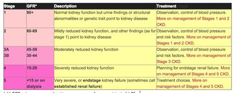 u creatinine levels lithium and renal failure of corrected creatinine