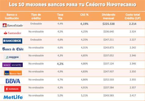 tablas para reclamar los intereses por comisiones bancos tasa de interes para prestamos hipotecarios en peru