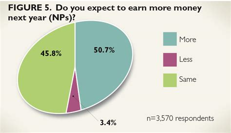 pattern maker wages 2014 nurse practitioner physician assistant salary survey