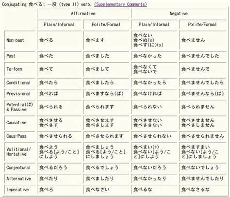regular japanese verb type ii conjugation chart buscar