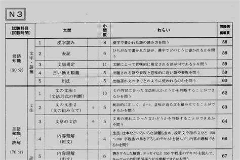 section test jlpt n3 study guide how do i study for each section of