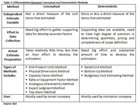 three types of construction estimating techniques apex 10 december 2010 coolcce s blog