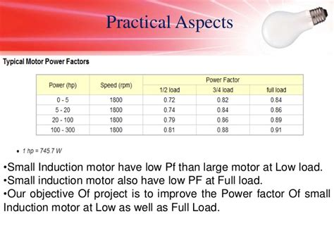 induction motor kvar required pf capacitor kvar at induction motor terminal increases with decrease in speed of the