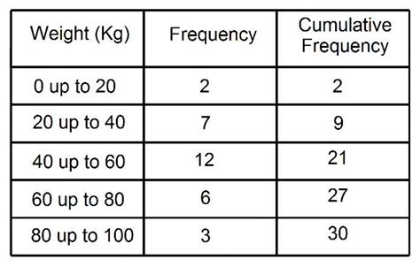 frequency table template cumulative frequency tables how to work out the the