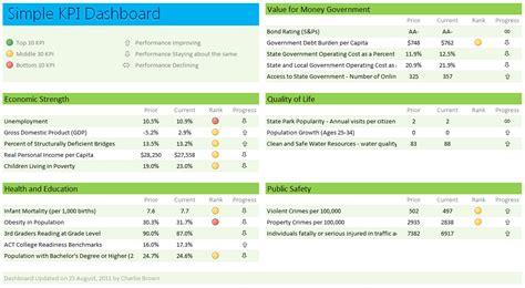 Best Key Performance Indicators Kpi Dashboard Templates Key Performance Indicators Templates