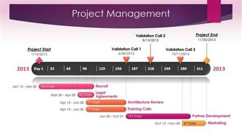 Project Management Timeline Template Made With Office Office Timeline Templates