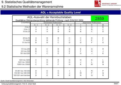 aql tabelle aql 9 statistisches qualit 228 tsmanagement 9 3 statistische